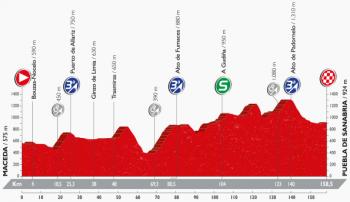 ブエルタ2016 第7ステージ