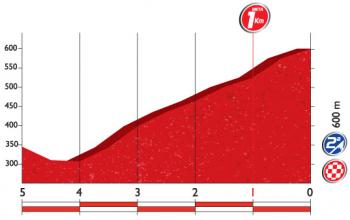 ブエルタ2016 第4ステージ ゴール前