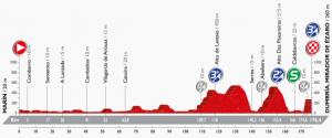 ブエルタ2016 第3ステージ