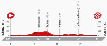 ブエルタ2016第19ステージ