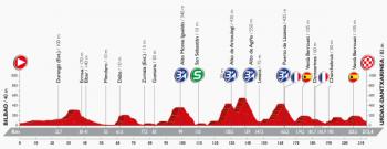 ブエルタ2016第13ステージ