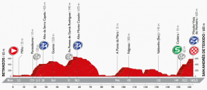 ブエルタ2016 第4ステージ