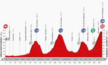 ブエルタ2016第14ステージ