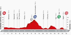ブエルタ2016 第2ステージ