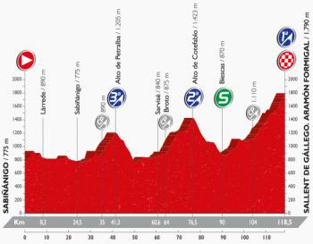 ブエルタ2016 第15ステージ