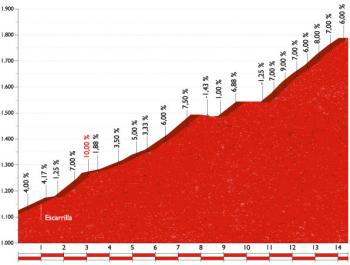 Stage 15 Sallent de Gállego. Aramón Formigal