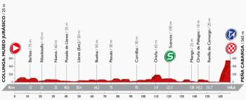 ブエルタ2016 第11ステージ