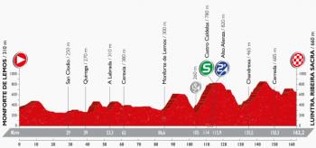 ブエルタ2016 第6ステージ