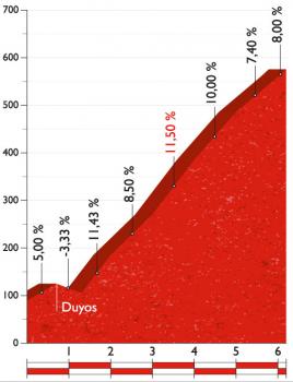 ブエルタ第10ステージ 1級山岳