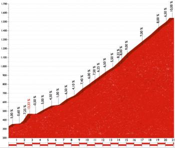 Stage 20   Benidorm   Alto de Aitana. Air Force Squadron   La Vuelta 2016